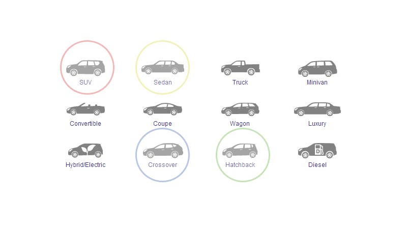 Learn The Difference Between Suv Hatchback Sedan And Crossover